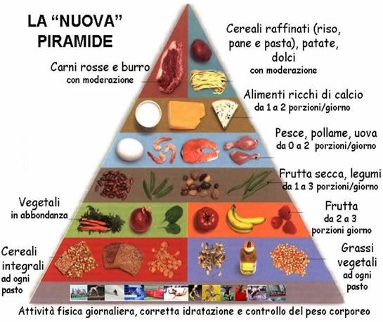 Movimento salute alimentazione